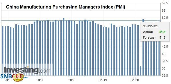 China Manufacturing Purchasing Managers Index (PMI), September 2020