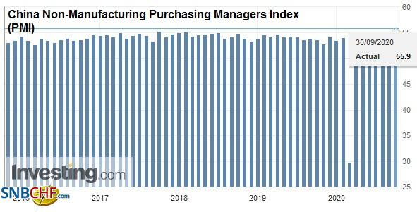 China Non-Manufacturing Purchasing Managers Index (PMI), September 2020