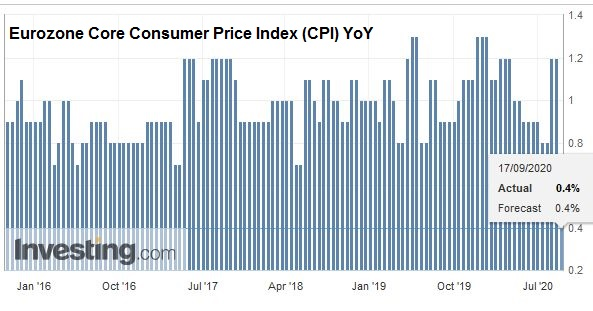 Eurozone Core Consumer Price Index (CPI) YoY, August 2020