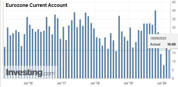 Eurozone Current Account, July 2020