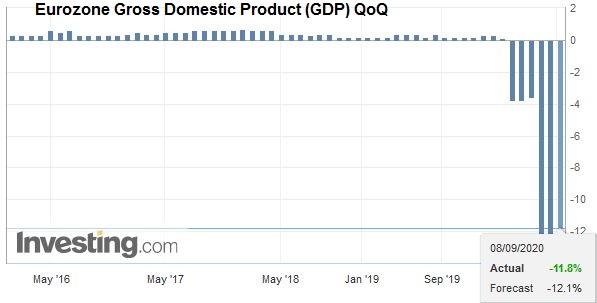 Eurozone Gross Domestic Product (GDP) QoQ, Q2 2020