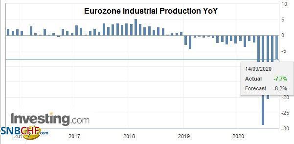 Eurozone Industrial Production YoY, July 2020