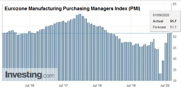 Eurozone Manufacturing Purchasing Managers Index (PMI), August 2020
