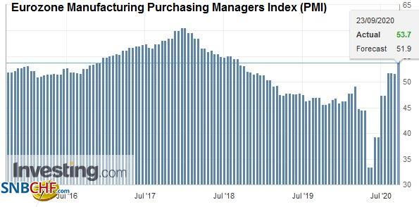 Eurozone Manufacturing Purchasing Managers Index (PMI), September 2020