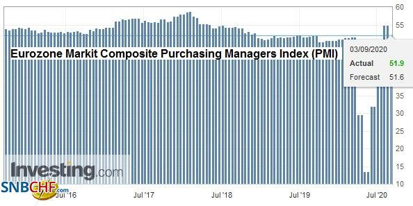 Eurozone Markit Composite Purchasing Managers Index (PMI), August 2020