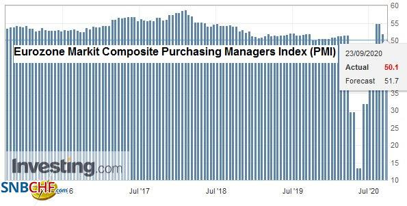 Eurozone Markit Composite Purchasing Managers Index (PMI), September 2020