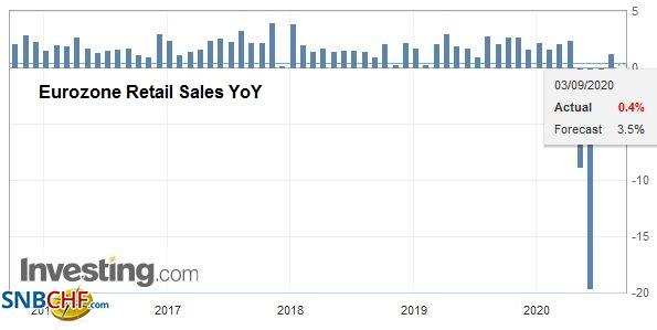 Eurozone Retail Sales YoY, July 2020