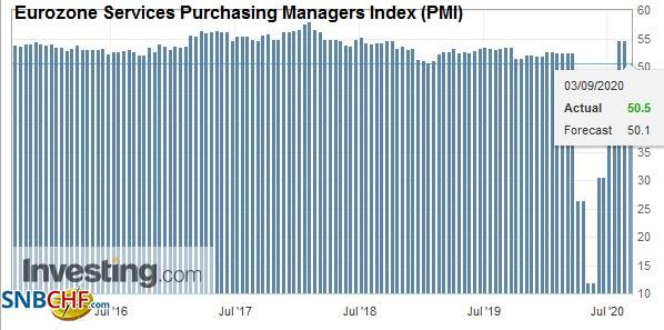 Eurozone Services Purchasing Managers Index (PMI), August 2020