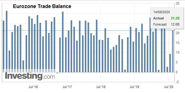 Eurozone Trade Balance, July 2020