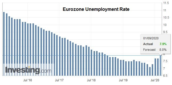 Eurozone Unemployment Rate, July 2020