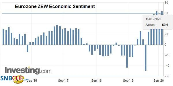 Eurozone ZEW Economic Sentiment, August 2020