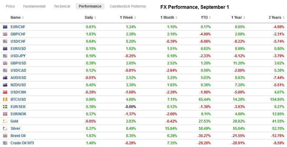 FX Performance, September 1