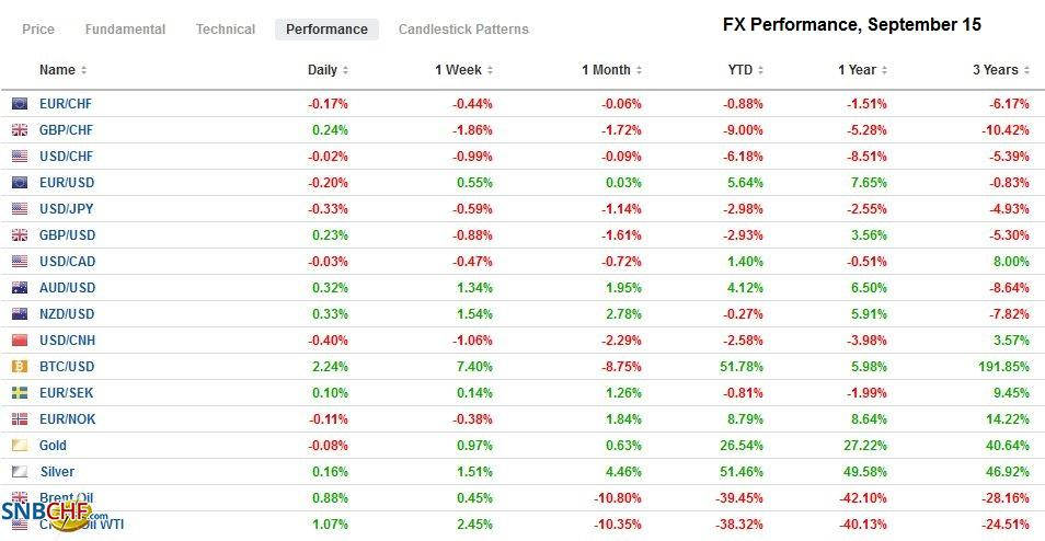 FX Performance, September 15