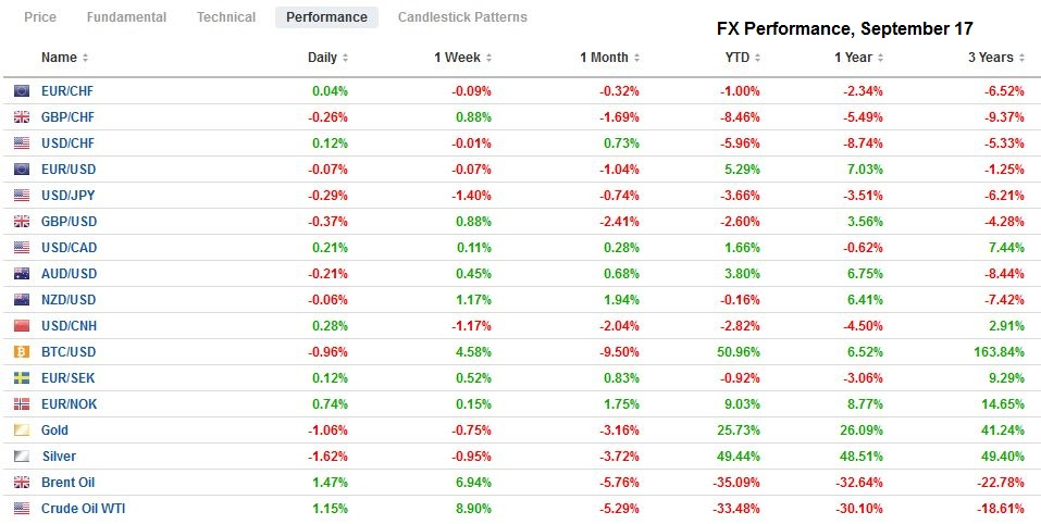 FX Performance, September 17