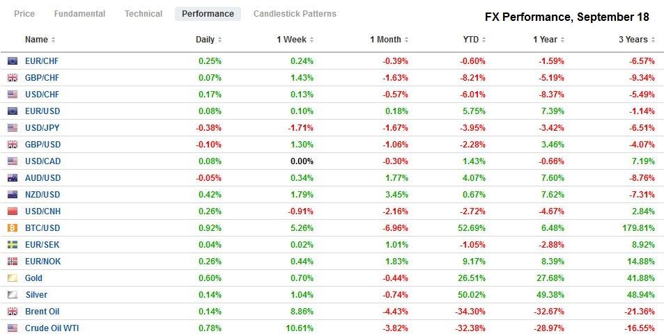 FX Performance, September 18