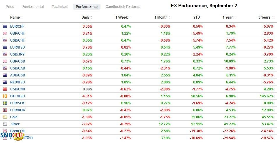 FX Performance, September 2