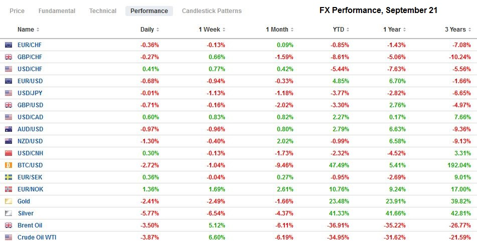 FX Performance, September 21