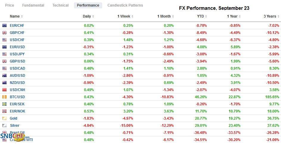 FX Performance, September 23