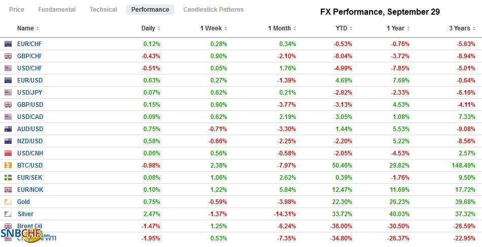 FX Performance, September 29