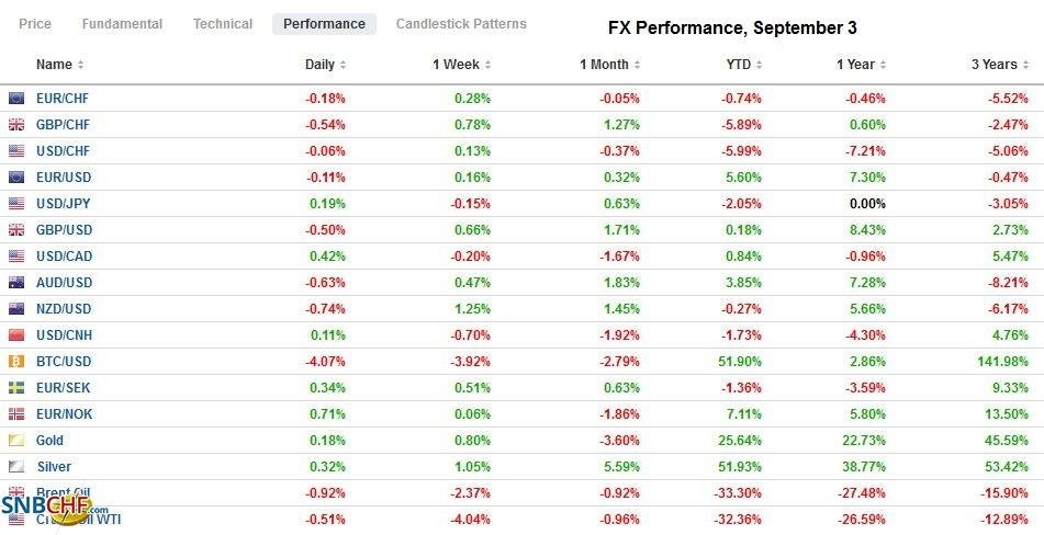 FX Performance, September 3