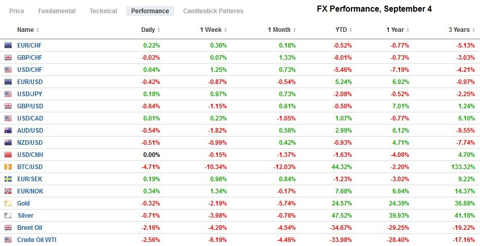 FX Performance, September 4