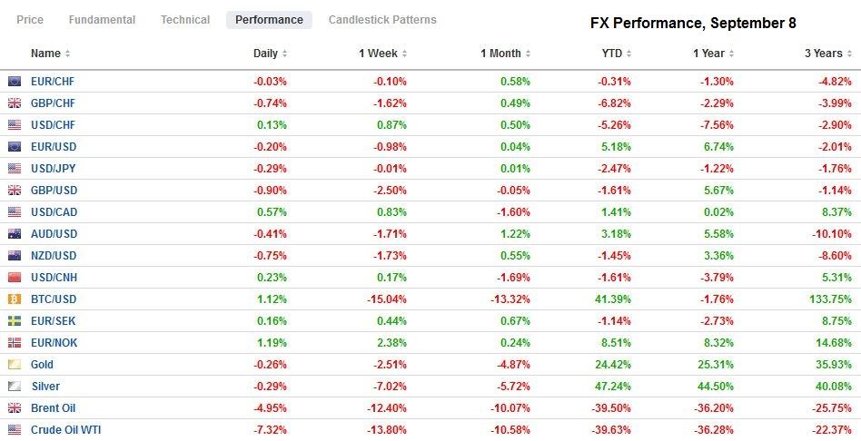 FX Performance, September 8
