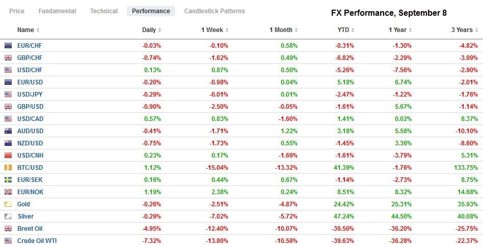 FX Performance, September 8