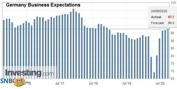 Germany Business Expectations, September 2020