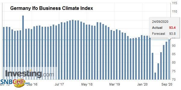 Germany Ifo Business Climate Index, September 2020