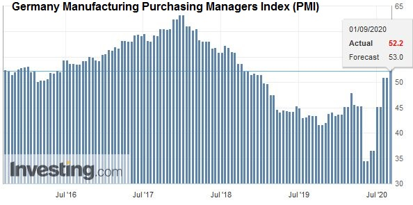 Germany Manufacturing Purchasing Managers Index (PMI), August 2020