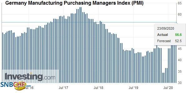 Germany Manufacturing Purchasing Managers Index (PMI), September 2020