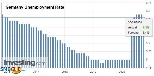 Germany Unemployment Rate, September 2020