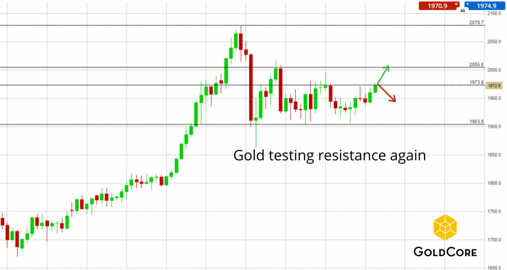 Gold Tests Resistance