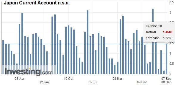 Japan Current Account n.s.a. July 2020
