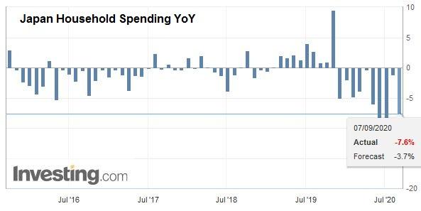 Japan Household Spending YoY, July 2020