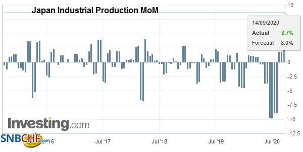 Japan Industrial Production MoM, July 2020