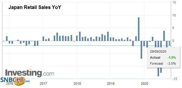 Japan Retail Sales YoY, August 2020