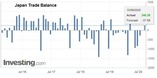 Japan Trade Balance, August 2020