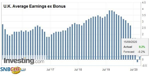 U.K. Average Earnings ex Bonus, July 2020