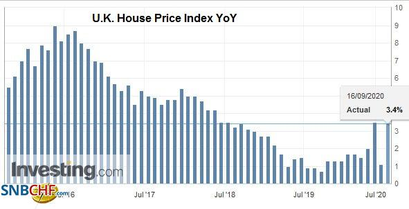U.K. House Price Index YoY, September 2020