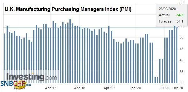 U.K. Manufacturing Purchasing Managers Index (PMI), September 2020
