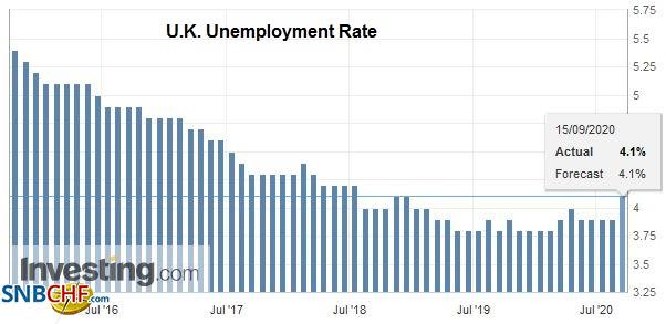 U.K. Unemployment Rate, July 2020