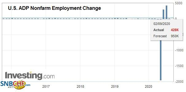 U.S. ADP Nonfarm Employment Change, August 2020