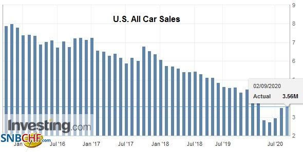 U.S. All Car Sales, August 2020