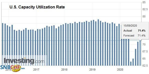 U.S. Capacity Utilization Rate, August 2020