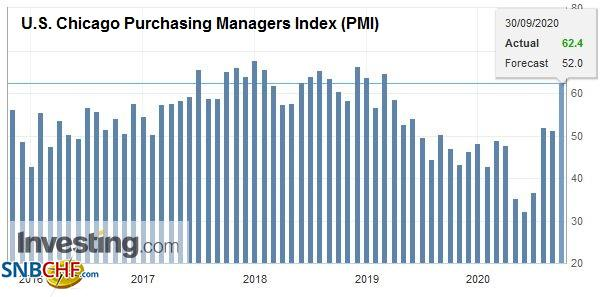 U.S. Chicago Purchasing Managers Index (PMI), September 2020