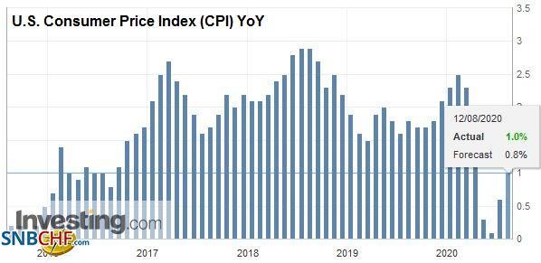 U.S. Consumer Price Index (CPI) YoY, August 2020