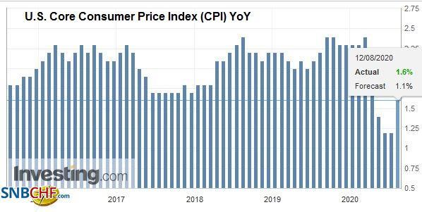 U.S. Core Consumer Price Index (CPI) YoY, August 2020