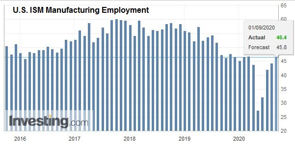 U.S. ISM Manufacturing Employment, August 2020