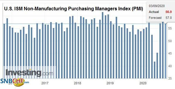 U.S. ISM Non-Manufacturing Purchasing Managers Index (PMI), August 2020